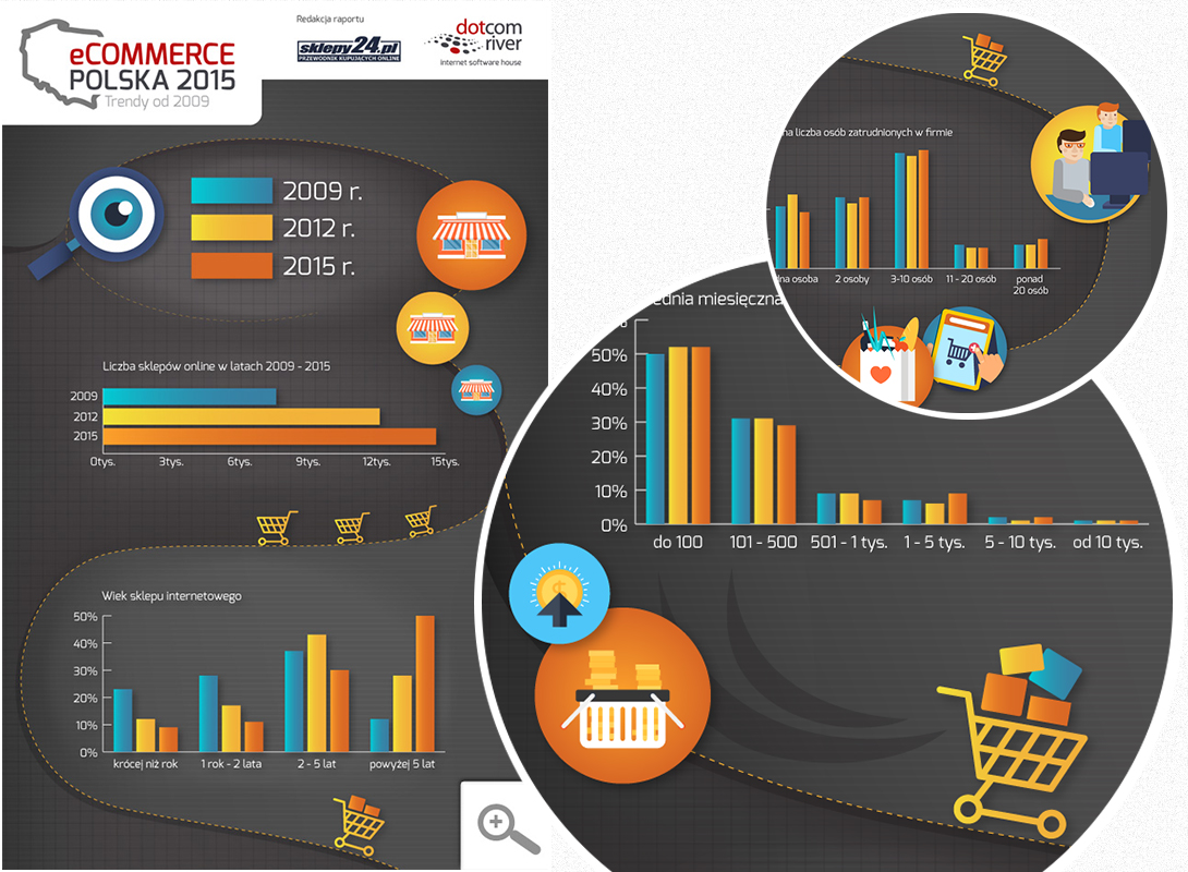 eCommerce Poland Infographic